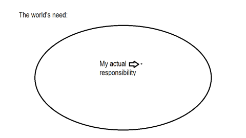 my actual responsibility
