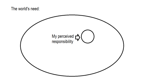 my perceived responsibility